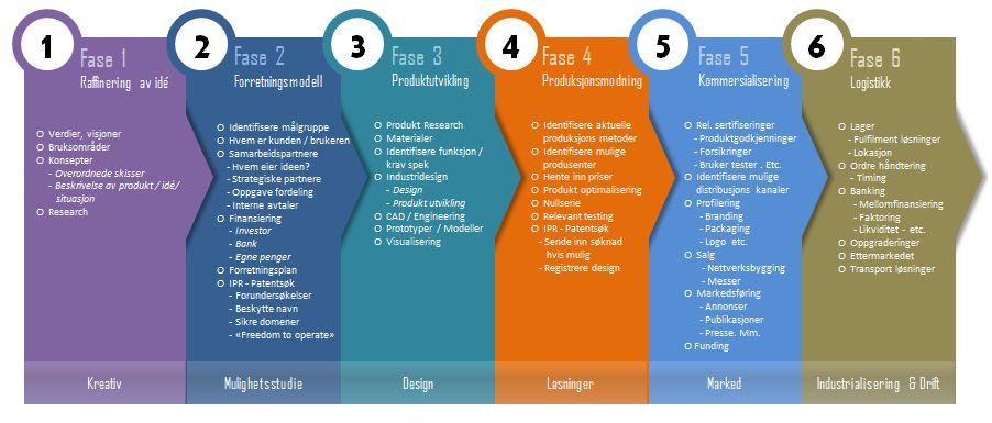 Produktutviklingsprosesser